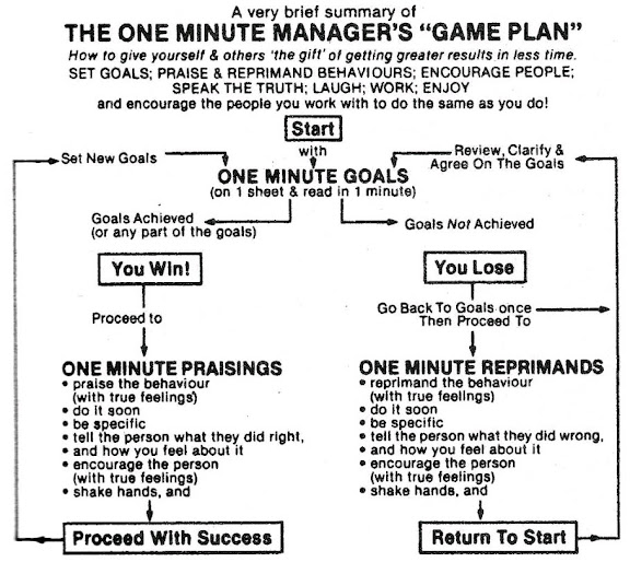 one minute manager game plan
